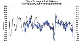 What Railroad Statistics Can Tell Us About Truck Freight Volumes