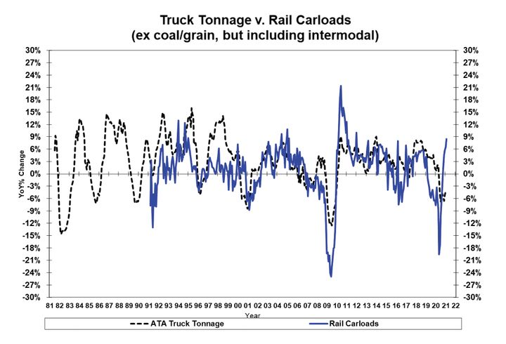 Adjusted rail carload numbers track well with truck tonnage in terms of direction and magnitude. These have a consistent predictive value with industrial production and corporate profits. - Source: AAR and ATA