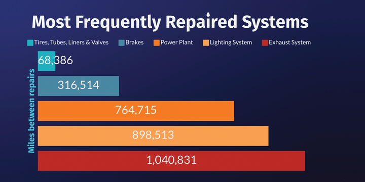 These five components/systems accounted for 72% of all roadside repairs in the third quarter of 2020, according to recent data from TMC/FleetNet. This graph represents the number of miles between repairs for each system. The lower the number, the more frequent the repair. - Source: TMC/FleetNet