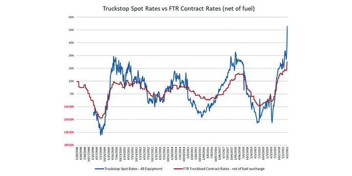 If the economy grows at about a 5-6% rate this year, and at a 3% rate next year, there is likely to still be support for rate growth in 2022,Kauffman says. - Source: Truckstop.com, FTR