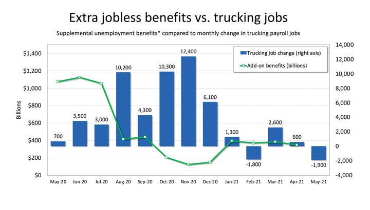 FTR compared the median annual wage for heavy truck drivers in each statewith the maximum unemployment benefit in each state as compiled by job placement firm ZipRecruiter. - Graph: FTR