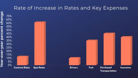 Driver costs, equipment costs, insurance costs, travel and food costs may have longer-term legs...