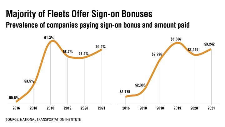 Overall, a majority of fleets offer sign-on bonuses, although neither as many nor as large as two or three years ago, according to the National Transportation Institute, which tracks more than 125 different attributes of pay packages for company truck drivers and owner-operator compensation. The problem is, sign-on bonuses may just cause drivers to chase the next bonus as soon as their minimum time required to collect the bonus is finished. NTI has found that drivers stay longer when they are recruited for the appropriate wage in that market, and pay is accelerated appropriately by tenure, by earnings, and outcomes that are necessary to be recognized in the job, such as safety incentives, fuel incentives, and productivity incentives. - Source: National Transportation Institute