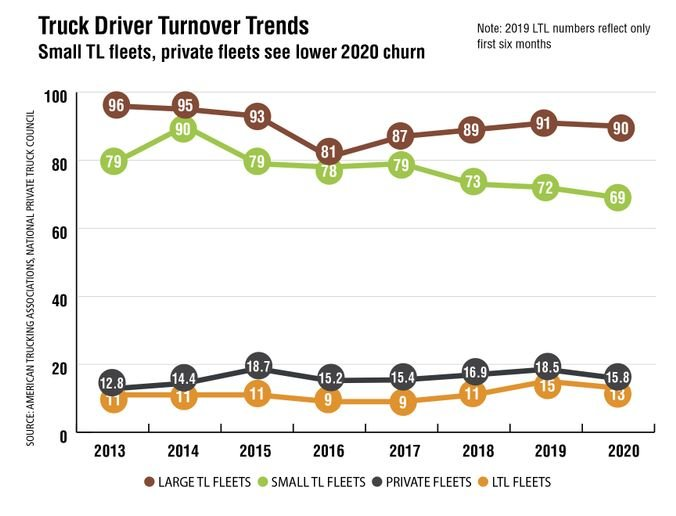 Despite the rollercoaster year that was 2020, the overall driver turnover rate for large truckload carriers was very similar to 2019, according to the American Trucking Associations. Carriers with more than $30 million in annual revenue averaged 90%, down one point from 2019, although it had dipped to 85% for the first six months of 2020. The annual average rate at smaller truckload fleets was 69% in 2020, down from 72% in the previous year. In the National Private Truck Council's annual benchmarking survey, reversing a two-year trend of higher driver turnover, respondents reported turnover falling to 15.8%, nearly three full percentage points down from 2019's 18.5% turnover rate. Turnover has averaged 14.25% over the 15-year history of the NPTC survey. - Source: American Trucking Associations, National Private Truck Council