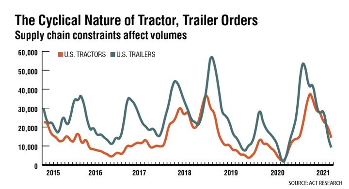 Although both tractor and trailer orders hit their cyclical peaks in the fourth quarter of 2020, supply chain constraints have conspired to stretch delivery dates well beyond their typical times. The OEMs are working diligently to address issues, but many customers will not receive their equipment when they want it. While ACT does not forecast orders, it expects U.S. tractor and trailer retail sales volumes to increase more than 40% in 2021 and continue growing in 2022. - Source: Act Research