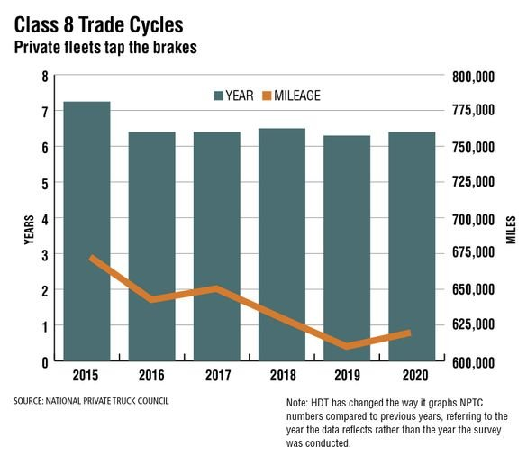 Private fleets tapped the brakes in 2020 on their accelerated equipment trade cycles, according to the National Private Truck Council's 2021 annual benchmarking survey. After reporting the most rapid Class 8 equipment turns in the history of the survey (at 6.3 years) for 2019 last year, they lengthened the trades out ever so slightly to 6.4 years in 2020. But that tells only part of the story. The overall trade mileage increased to 620,000 for the average Class 8 tractor — up 10,000 miles from 2019's 610,000. But even though the replacement cycle was relaxed slightly due to the COVID-19 pandemic, the peppier trade cycle NPTC's members have reported over the past several years allows private fleets to take advantage of the latest technological advances, fuel economy improvements, and various operating and customer service advantages. - Source: National Private Truck Council