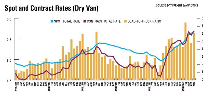 There was a peak in spot freight activity in March 2020 as the pandemic hit, a fast decline through the end of April, and a seven-month recovery through the start of January 2021. Rates and ratios fell predictably in January and then spiked again in February when the polar vortex hit so much of the country. - Source: DAT Freight & Analytics