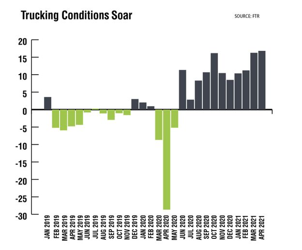 After plummeting during the pandemic lockdown last year, FTR's Trucking Conditions Index set record highs in March and April, the most recent figures available. The TCI tracks the changes rep-resenting five major conditions in the U.S. truck market: freight volumes, freight rates, fleet capacity, fuel price, and financing. (FTR reported May TCI eased slightly from April's record 16.82 to a still-robust 15.72.) - Source: FTR