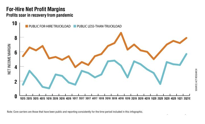 Public for-hire truckload core carrier net profit margin expansion continued to accelerate in the first quarter of 2021, up 2.2 percentage points year over year to 7.2%. Driven by strong freight growth and exacerbated by a shortage of drivers, freight hauling capacity remains in short supply, leading to higher freight rates, which has boosted carrier profit margins. Although freight rates may be at or near peak, as they roll over, they will remain in very healthy territory.  A similar story exists for public for-hire less-than-truckload carriers, whose net profit market of 4.2% in the first quarter was 1.2 percentage points higher than a year earlier. Though not a record, it is well above normal, with expectations for unprecedented further expansion, owing largely to anticipated capital expenditure growth that will disproportionately benefit LTL carriers. - Source: ACT Research