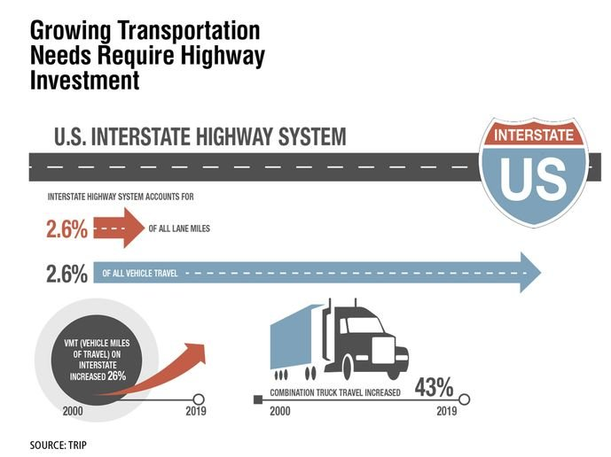 A report released by TRIP found that from 2000 to 2019, travel on the Interstate system has increased 26% — a rate nearly triple that at which new lane capacity was added. The report also found that travel by combination trucks on the Interstate increased at a rate more than double that of overall vehicle travel between 2000 and 2019. The U.S. Interstate Highway System will need to be rebuilt and expanded to meet transportation needs, TRIP officials said. - Source: TRIP