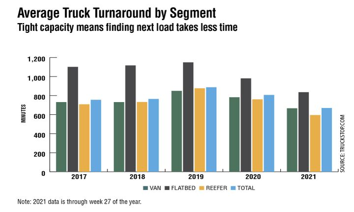 Truck turnaround time data from Truckstop.com measures the time it takes to find a load af-ter offloading at the previous customer. Although 2021 numbers are only through July 11, it's clear that tight trucking capacity has caused those turnaround numbers to drop, especially in the refrigerated sector, indicating a freight marketplace that heavily favors the carrier. This carrier advantage is being driven by the explosion of load posting volumes in the spot market. At press time, load volumes were more than 100% more than a normal spot market. The truck turnaround time will most likely continue to stay below normal until the spot market returns to balance. - Source: Truckstop.com
