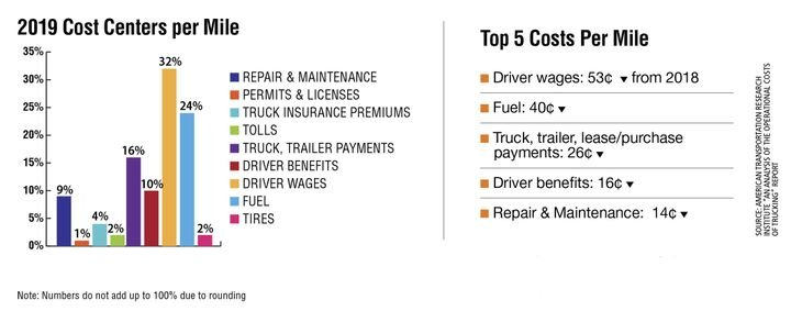 """Between 2018 and 2019, the average marginal costs per mile decreased by 9%, according to the American Transportation Research Institute's 2020 report. . Despite this, each cost center percent-age remained fairly constant with little fluctuation year-over-year. The largest single cost for carriers continued to be driver wages, representing 32% of the operating cost per mile (versus 33% in 2018). - American Transportation Research Institute """"An Analysis of the Operational Costs of Trucking"""" Report"""