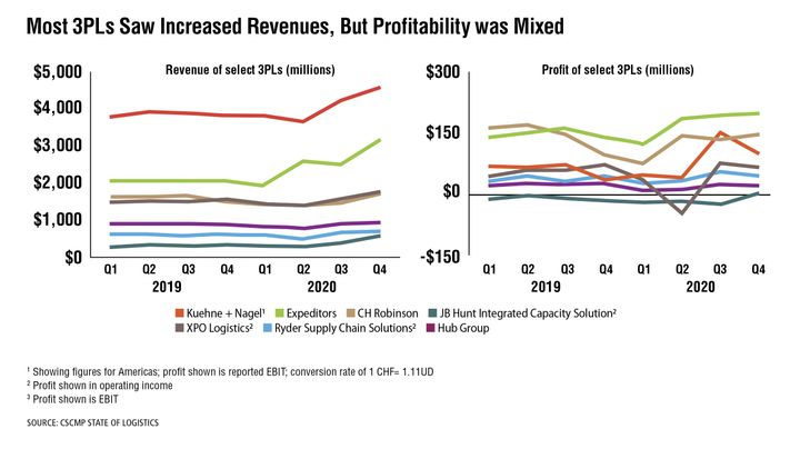 Many leading third-party logistics providers saw higher revenues toward the end of 2020, according to the Council of Supply Chain Management Professionals' State of Logistics report. However, some 3PLs struggled to maintain profitability, as the efficiencies they'd built and lanes they were counting on got disrupted. In turbulent times, the deep knowledge and wide network of a 3PL become more valuable. Yet turbulent times place increasing pressure on 3PLs to have developed the right strategies in the past and to implement the right insights in the present. 3PLs that prioritized resilience will become the dominant leaders in the segment. - Source: CSCMP State of Logistics