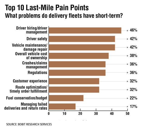 """When asked about the top """"pain points"""" for last-mile delivery operations, driver issues topped the list in a late 2020 survey conducted by Bobit Research Services among readers of HDT and other Bobit fleet brands. - Source: Bobit Research Services"""