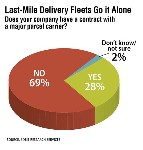 In a 2020 Bobit last-mile delivery fleet survey, more than a quarter of respondents had a contract with a major parcel carrier. The most common were FedEx (35%) and Amazon (26%). - Source: Bobit Research Services