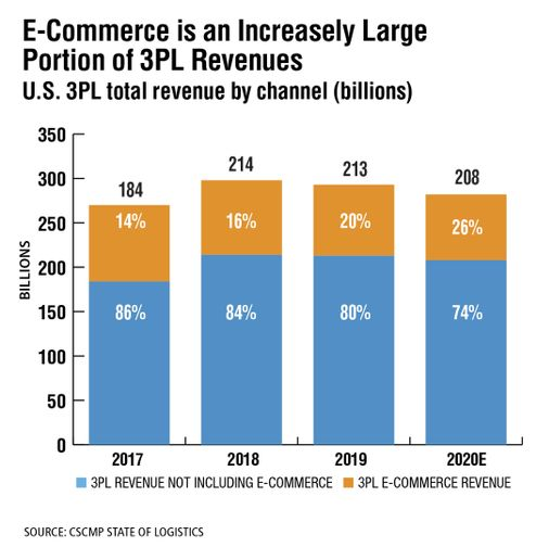 The rise of e-commerce has complicated downstream planning—and makes up an increasingly large portion of 3PL revenues. Because e-commerce has razor-thin margins and sky-high expectations, reducing operational costs at high service levels requires more shipper-3PL collaboration than any other type of distribution. - Source: CSCMP State of Logistics