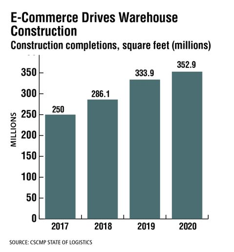 E-commerce is spurring demand for warehousing space, especially urban last-mile facilities. Capacity continues to grow, but not as fast as demand. Warehouse space increased in 2020 despite construction delays and stay-at-home orders, with the amount of square feet of construction completions up 5.7% over 2019. - Source: CSCMP State of Logistics