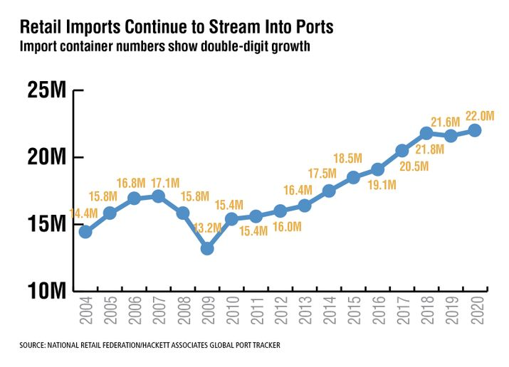 Imports at the nation's largest retail container ports are continuing to show double-digit growth over last year. 2021 is on track to grow 16.7% over 2020's full-year total of 22 million TEU. U.S. ports covered by Global Port Tracker handled 2.33 million Twenty-Foot Equivalent Units in May, the latest month for which final numbers are available, setting a new record for the most containers imported during a single month since NRF began tracking imports in 2002. And cargo imports during 2020 were up 1.9% over 2019, despite the pandemic. The challenge for retailers and supply chains is keeping shelves stocked in the face of port congestion and other supply chain disruptions. - Source: National Retail Federation/Hackett Associates Global Port Tracker