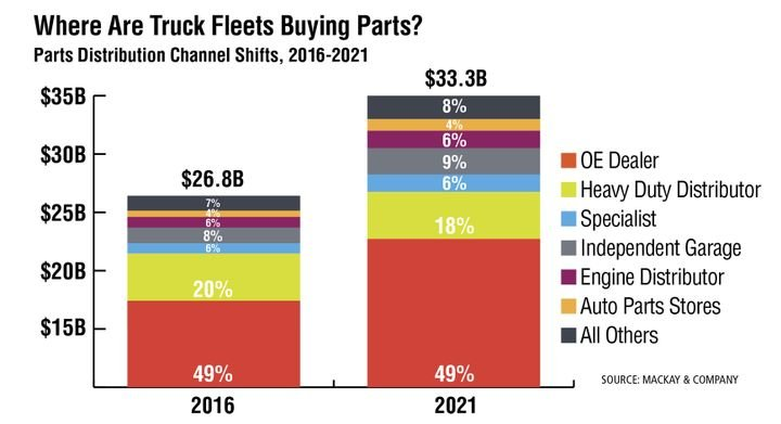 In the last five years, aftermarket parts demand for medium- and heavy-duty vehicles (Class 6-8), trailers and container chassis has grown 25%. The heavy-duty distributor lost 2 percentage points, 1 point each to the independent garage and other. The OE dealer share has held steady at nearly half of the market. - Source: MacKay & Company