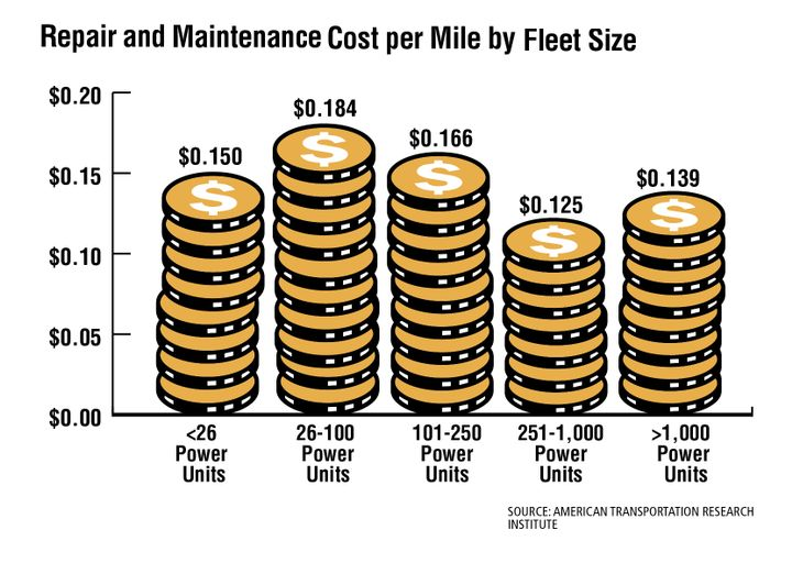Large fleets typically have their own maintenance facilities, which can mean lower costs as opposed to using outside providers for repair and maintenance. - Source: American transportation Research Institute