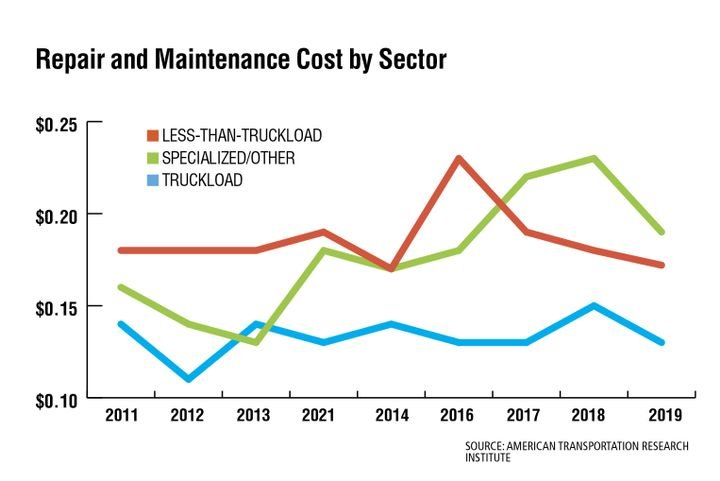 Repair and maintenance costs remained higher for specialized fleets than other fleets in 2019 at 18.7 cents per mile. Truckload carriers reported the lowest line-item repair cost at 12.8 cents per mile on average. - Source: American transportation Research Institute