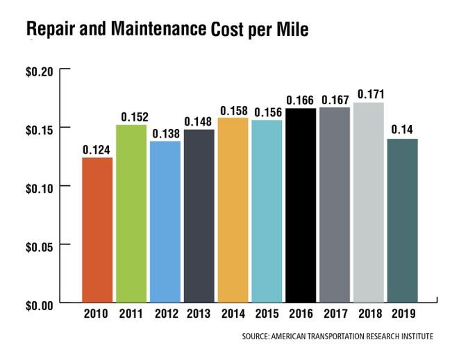 Repair and maintenance costs have increased 24% since 2012 — a counterintuitive increase given the record sales of new trucks and trailers. From 2012 to 2018, overall motor carrier operational costs have increased more than 11.6% — exceeding the 10.8% inflation rate for that same time period. - Source: American Transportation Research Institute