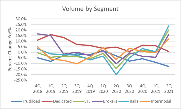 The surprising laggard this quarter were carriers with dedicated trucking operations. Overall, they saw negative utilization. Yields, while improved, lagged driver cost inflation, resulting in the only negative margin comparison at negative 2.9 percentage points. - Source:Company Reports, Tahoe Ventures
