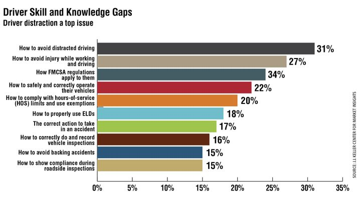 """The number one driver knowledge/skill gap identified by fleet managers in a J.J. Keller survey was how to avoid distracted driving, which is also a top carrier issue identified in the American Transportation Research Institute's 2020 Critical Issues in the Trucking Industry report. Some """"secondary"""" skills desired by fleet managers include driving in mountains and inclement weather, how to maintain a healthy lifestyle on the road, and how to know when they are too tired or sick to drive. - Source: J.J. Keller Center for Market Insights"""