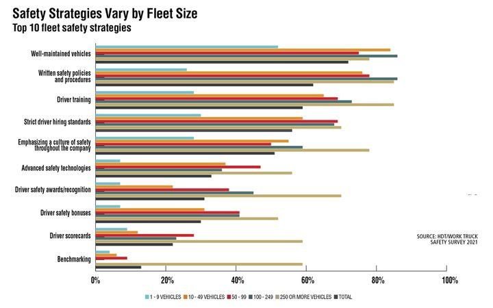 Larger fleets in the HDT/Work Truck 2021 safety survey were more likely to pursue driver training and emphasizing a culture of safety as safety strategies than respondents as a whole. - Source: HDT/Work Truck Safety Survey 2021
