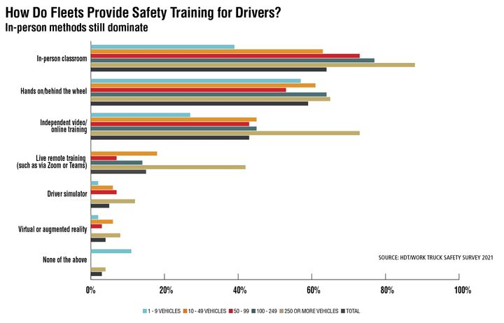 Nearly two-thirds of fleet professionals surveyed do in-person classroom-based driver safety training. Larger fleets are far more likely to do in-person classroom training, as well as more likely to use technology-based training solutions such as independent video/online training, live remote training, driver simulators, and virtual or augmented reality. - Source: HDT/Work Truck Safety Survey 2021