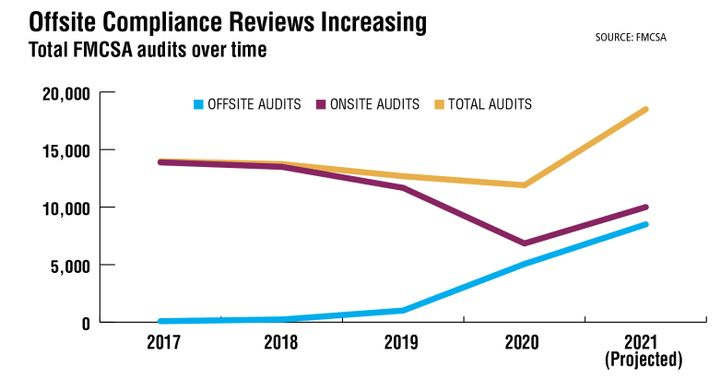 FMCSA had already conducted close to 3,500 offsite reviews as of the end of May 2021, compared to approximately 4,000 onsite reviews during the same period. At this pace, the agency's investigators are on track to perform nearly 8,500 offsite audits by the end of the year, a 68% increase year-over-year and a nearly 2,500% increase from 2017, according to Trucksafe Consulting. - Source: FMCSA