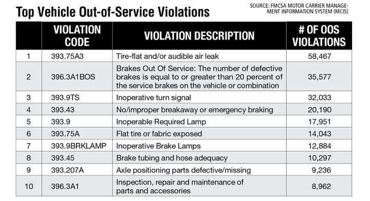 """Looking at FMCSA's top out-of-service equipment violations for fiscal year 2021 to date (as of mid-July), """"Inoperative Brake Lamps"""" appeared in the top 10 list this year but not last year, perhaps because of CVSA's Roadcheck focusing on lighting. Load securement, which was no. 8 last year, dropped out of the top 10 this year, with """"Leaking/spilling/blowing/falling cargo"""" appearing at number 11. - Source: FMCSA Motor Carrier Management Information System (MCIS)"""