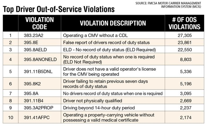 """The most common driver out-of-service violations for fiscal year 2021 to date (as of mid-July) were similar to a year ago, with the top four OOS violations remaining the same. However, """"Driver does not have a valid operator's license for the CMV being operated"""" moved up from number 7 to number 5, trading places with """"No drivers record of duty status when one is required."""" And appearing on this year's top 10 but not last year was """"Driving beyond 14-hour duty period."""" Coming in at number 11 this year was """"Driver on duty and in possession of a narcotic drug / amphetamine."""" - Source: FMCSA Motor Carrier Management Information System (MCIS)"""