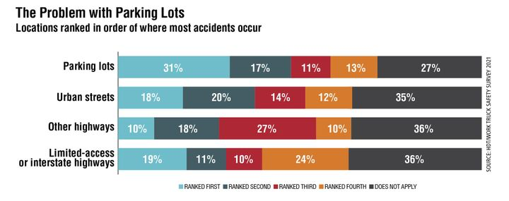 Parking lots appear to be more of a challenge for fleet respondents than other locations, with nearly half ranking it first or second when asked where the most accidents occur. - Source: HDT/Work Truck Safety Survey 2021