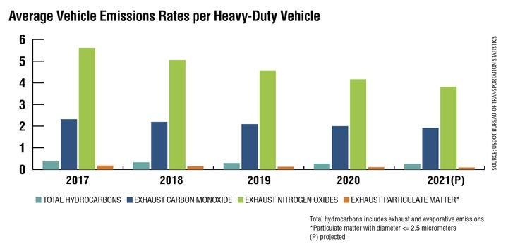 The average emissions rates per heavy-duty vehicle has steadily declined since 2005, according to the U.S. Department of Transportation's Bureau of Transportation Statistics. BTS defines heavy-duty vehicles as those with more than two axles or four tires.In 2021, the bureau projects emissions to be the lowest on record, and for the numbers to continue to decrease until 2030 (the last year of BTS projections in this dataset).The emissions rates are in grams per mile, and are based on the national average age distributions, vehicle activity, temperatures, inspection/maintenance and antitampering programs in that calendar year. - Source: USDOT Bureau of Transportation Statistics
