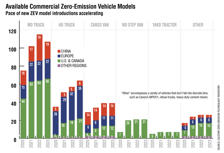 The overall number of available zero-emission commercial vehicle models is on a strong upward trajectory globally despite the economic impacts of the global pandemic, according to Calstart's Zero-Emission Technology Inventory. The United States will see an even sharper uptick in available zero-emission heavy-duty truck models compared to other global markets in the next few years, rising 250% from just eight models in 2020 to 28 models on the market in 2023. Last year at this time, only 16 heavy-duty trucks were expected to be available by 2023. - Source: CALSTART Zero-Emission Technology Inventory