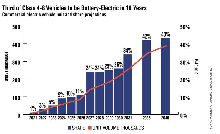 According to ACT Research, by 2035, about 40% of the Class 4-8 market in the U.S and Canada will be electric vehicles, with gains achieved due to a compelling business case, particularly as battery costs drop and stricter emissions regulations make vehicles with internal combustion engines more expensive. - Source: ACT Research Charging Forward Report, 2021