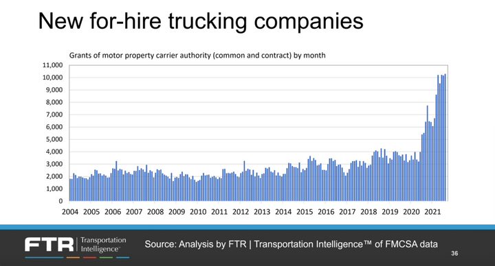 Complicating analysis of the driver shortage is the number of former leased owner-operators and company drivers who decided to start their own trucking companies. -