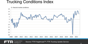 FTR's Trucking Outlook: What the Numbers Say About Freight, Rates, and Drivers