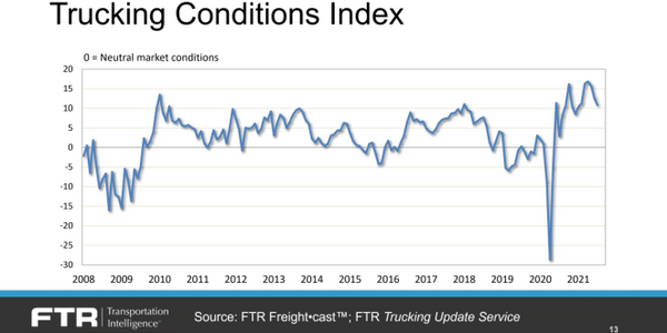 """According to FTR's Trucking Conditions Index, motor carriers are still enjoying conditions """"as..."""