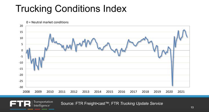 """According to FTR's Trucking Conditions Index, motor carriers are still enjoying conditions """"as good as they had seen prior to the pandemic."""" -"""
