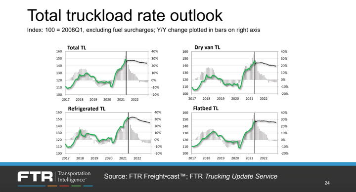 """The spot market is only about 30% of the freight market, while 70% is less-volatile contract rates. However, """"the surge in spot rates has been so huge that it's pulling up contract rates."""" -"""