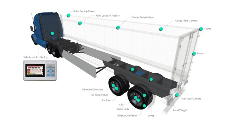 A wide array of components will be tied together through the new telematics systems in the coming generation of smart trailers. - Photo: Drov Technologies