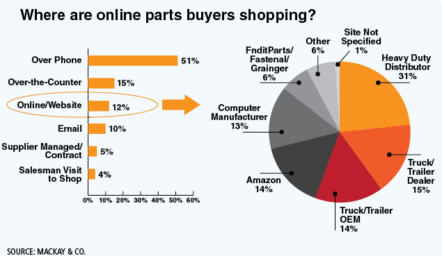 About 12% of heavy-duty parts are purchased online. Of all online parts purchases, heavy-duty distributors are getting the bulk of the business with truck dealers getting the second biggest share. Amazon is currently only getting 14% of the online purchase of heavy-duty parts. Overall, online parts purchasing is expected to grow, and there may be shifts in where those parts are purchased.