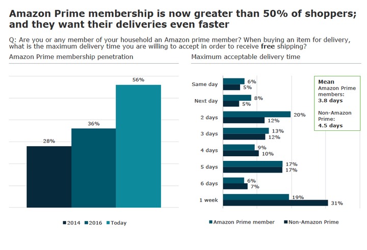 More than half of survey respondents were Amazon Prime members. AlixPartners graph