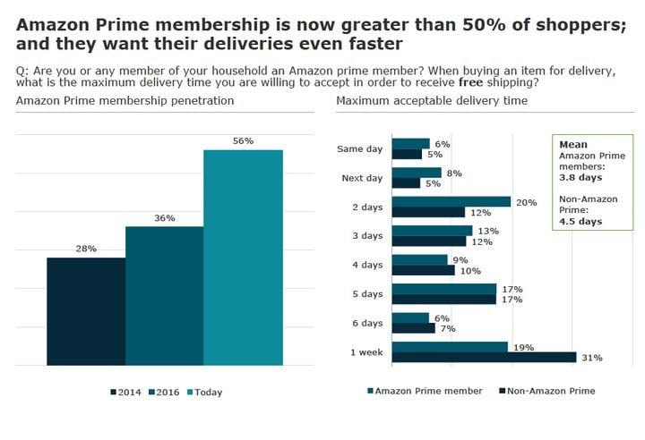 More than half of survey respondents were Amazon Prime members. AlixPartners graph