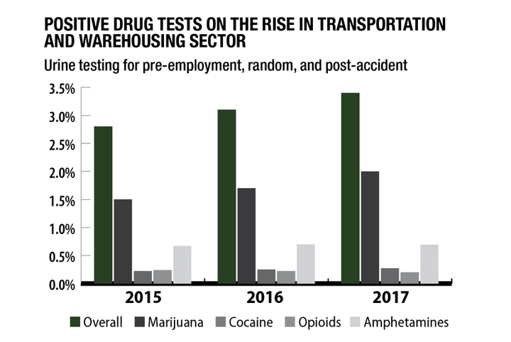 Quest Diagnostics reports that between 2015 and 2017, the transportation and warehousing sector experienced the largest overall drug-test positivity increase of any sector, in large part due to significant increases in positive tests for cocaine and marijuana.