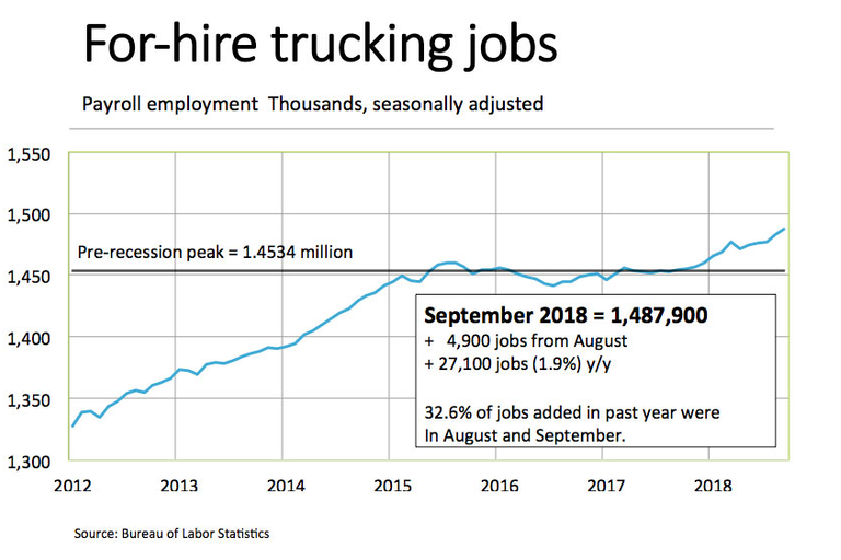 Can Carriers Hire Enough Drivers to Support Booming Truck Orders?