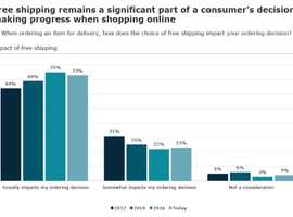 Free shipping remains a big part of online shoppers' decision making – but so does fast shipping. AlixPartners graph