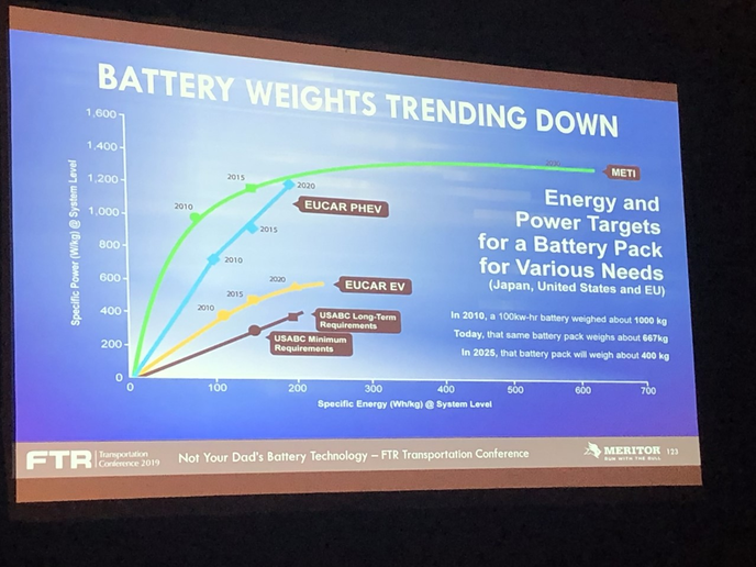 The batteries required for electric vehicles are getting lighter — and quickly.